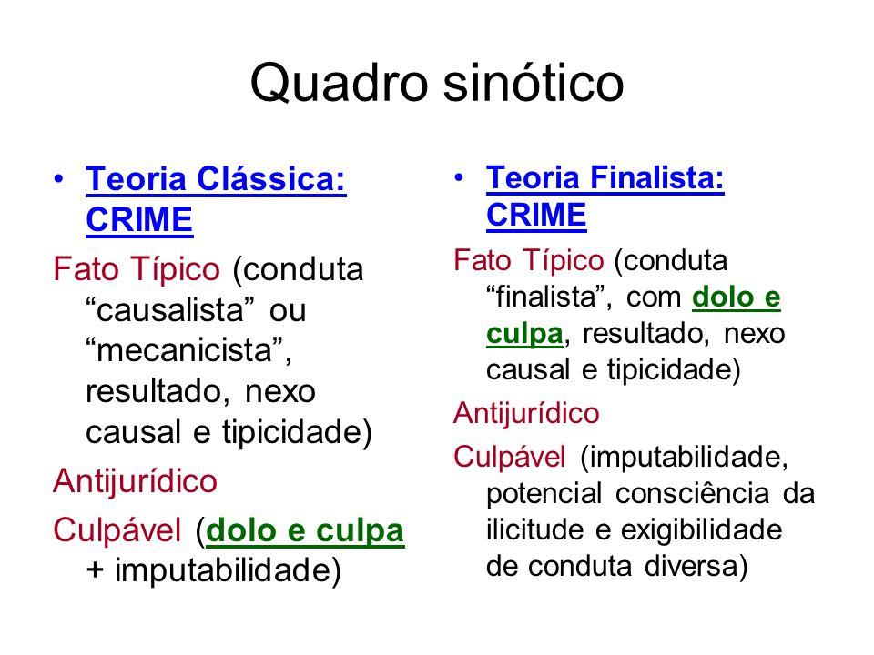 Quadro sinótico Teoria Clássica: CRIME