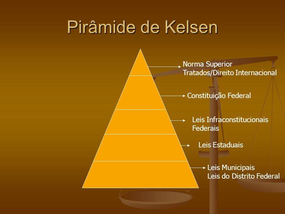 Pirâmide de Kelsen Norma Superior Tratados/Direito Internacional
