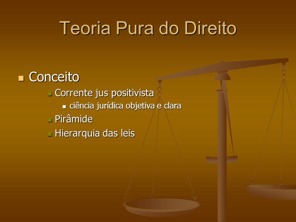 Teoria Pura do Direito Conceito Corrente jus positivista Pirâmide