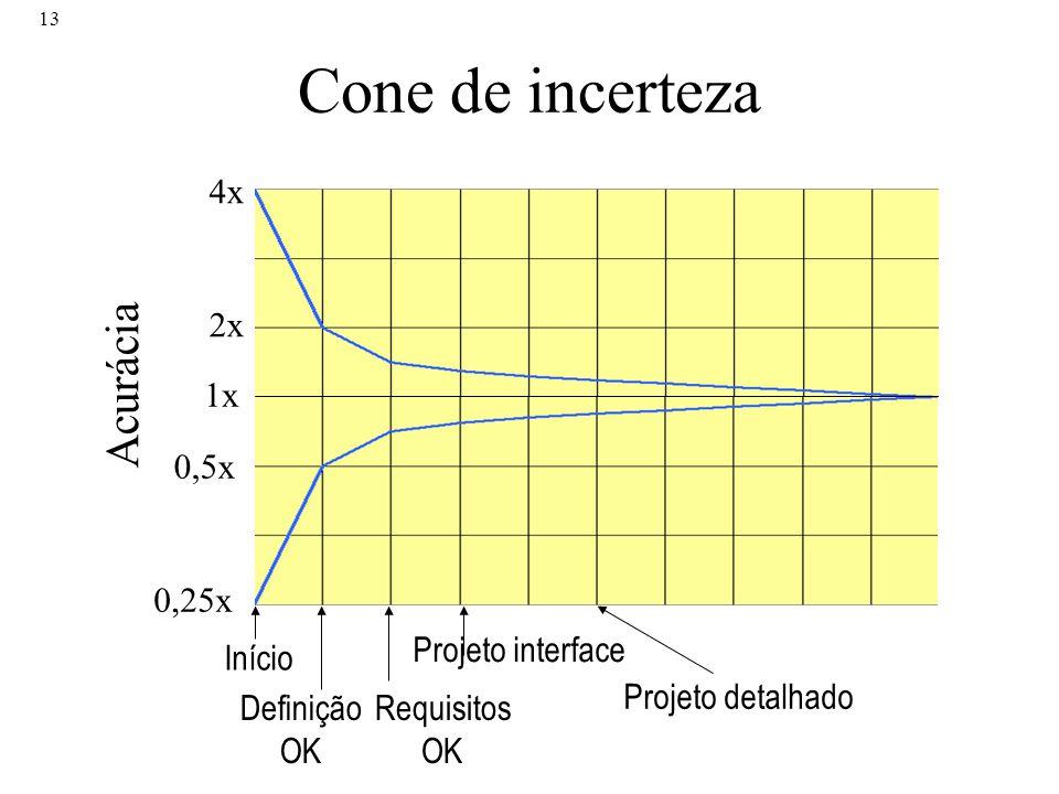 Cone de incerteza Acurácia 4x 2x 1x 0,5x 0,25x Projeto interface