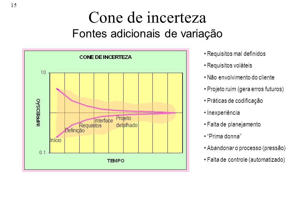 Cone de incerteza Fontes adicionais de variação