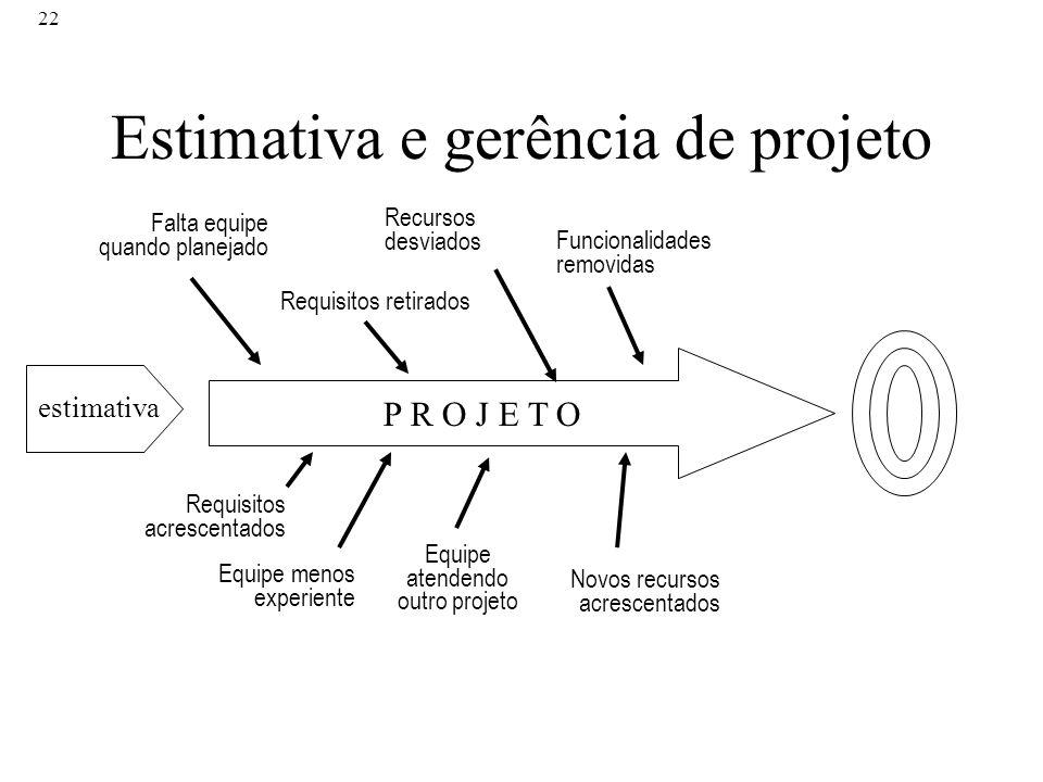 Estimativa e gerência de projeto