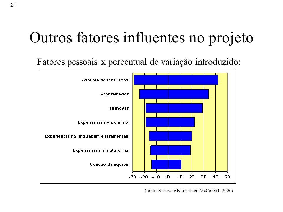 Outros fatores influentes no projeto