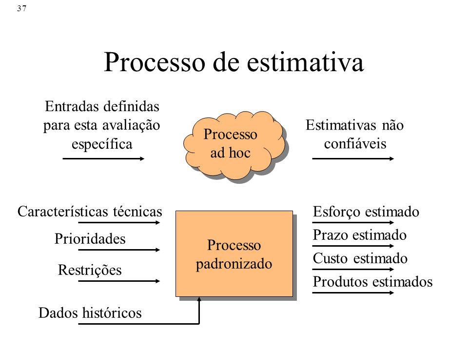 Processo de estimativa