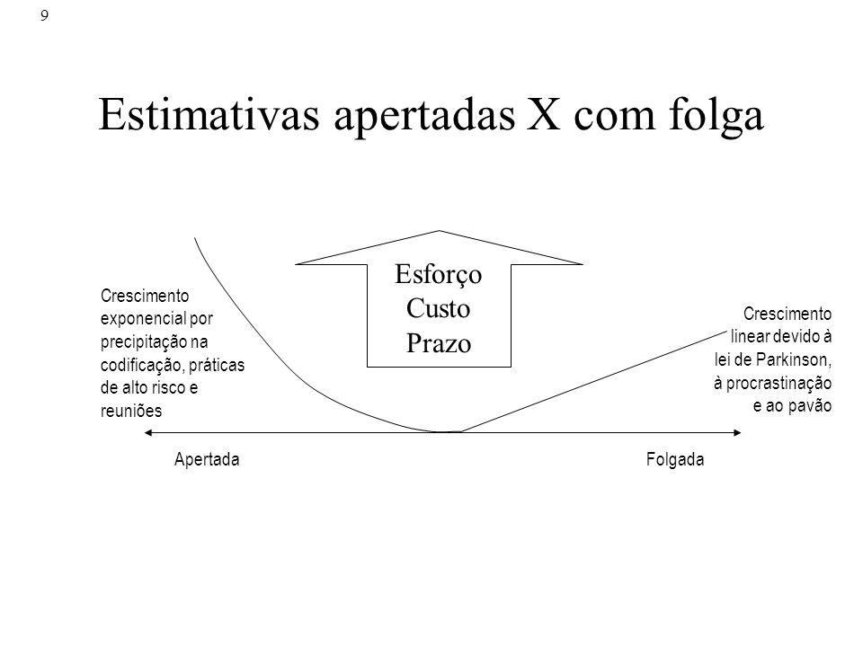 Estimativas apertadas X com folga