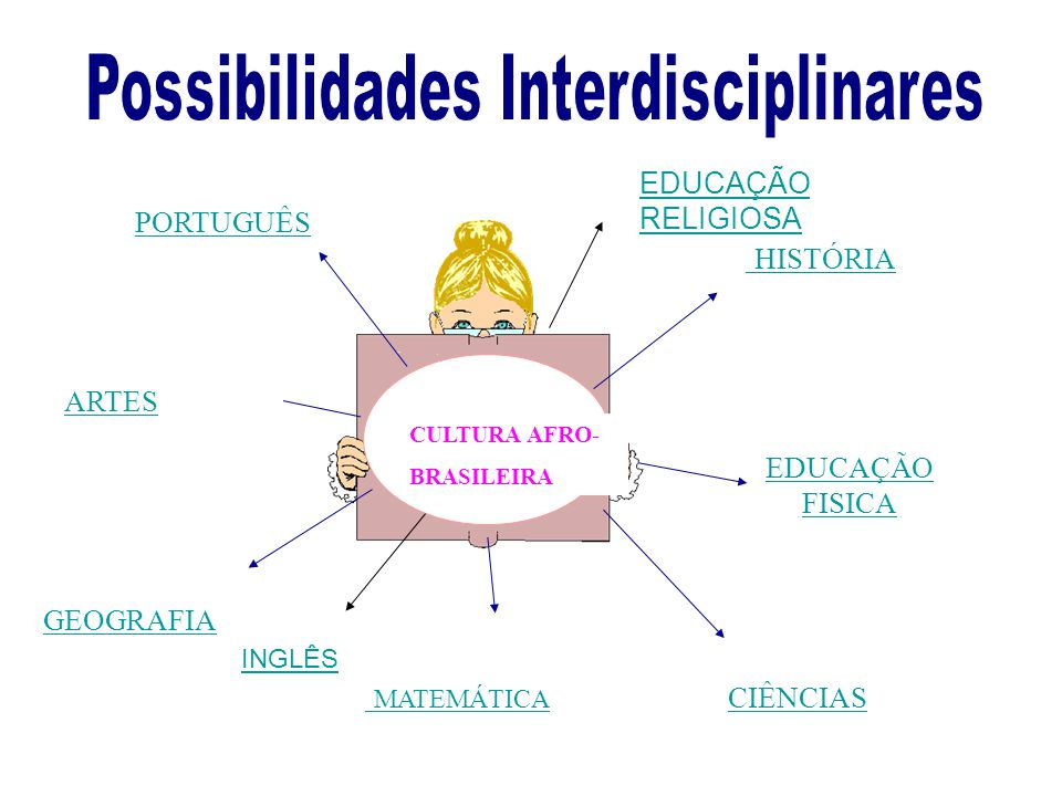 Possibilidades Interdisciplinares