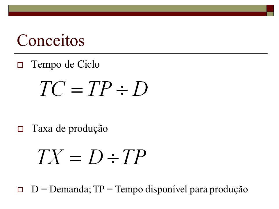 Conceitos Tempo de Ciclo Taxa de produção