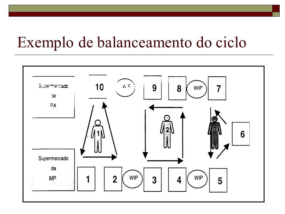 Exemplo de balanceamento do ciclo