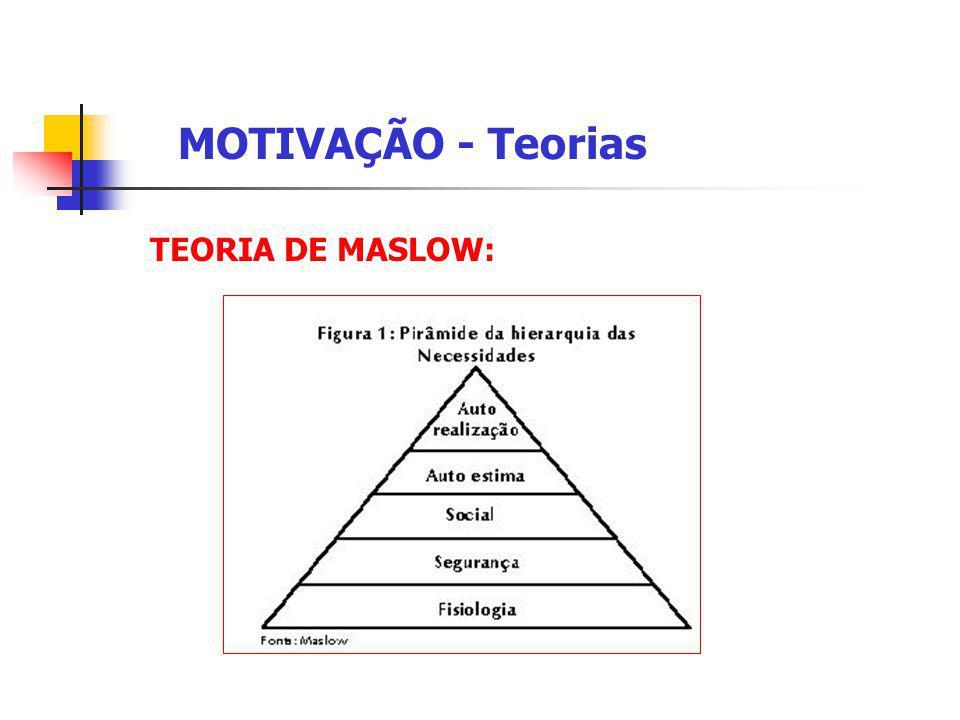 MOTIVAÇÃO - Teorias TEORIA DE MASLOW: