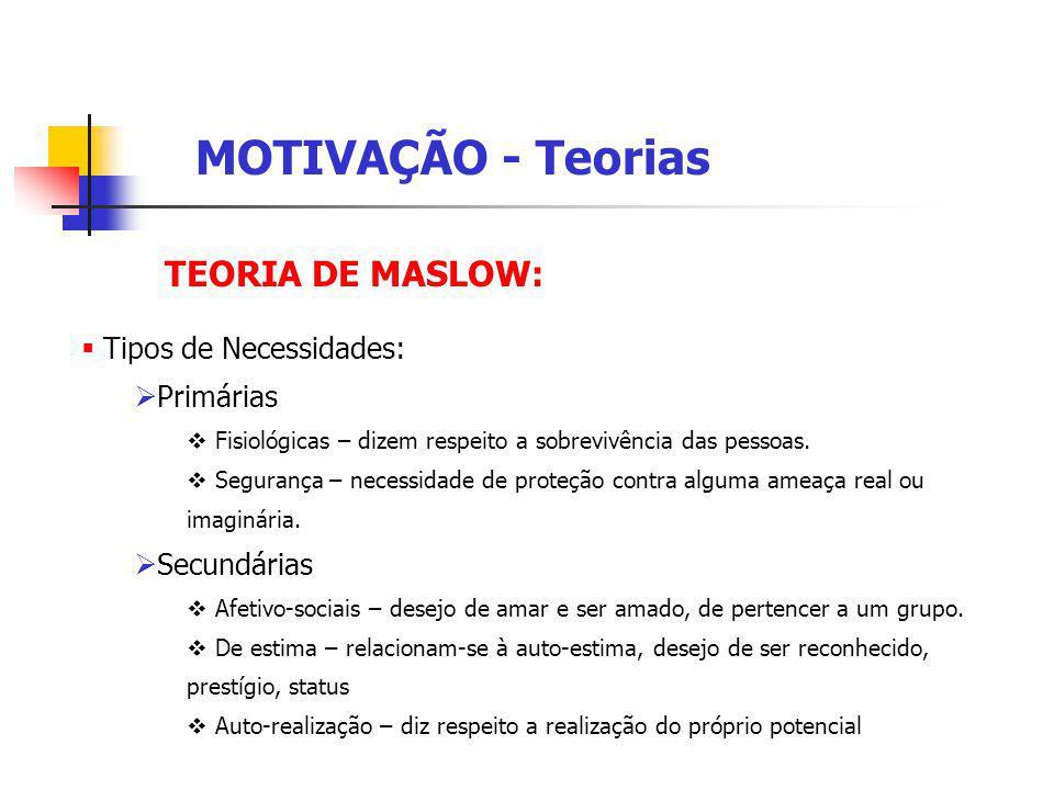 MOTIVAÇÃO - Teorias TEORIA DE MASLOW: Tipos de Necessidades: Primárias