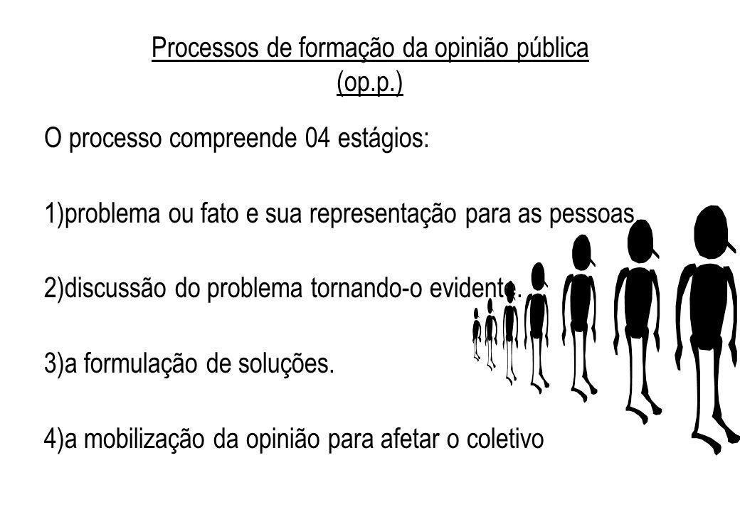 Processos de formação da opinião pública (op.p.)