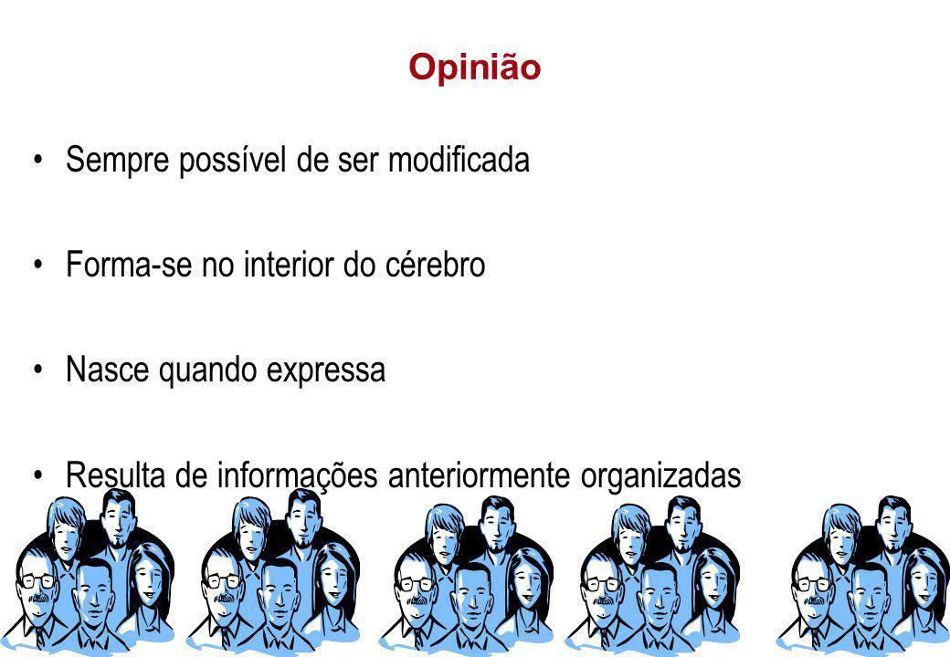Opinião Sempre possível de ser modificada. Forma-se no interior do cérebro. Nasce quando expressa.