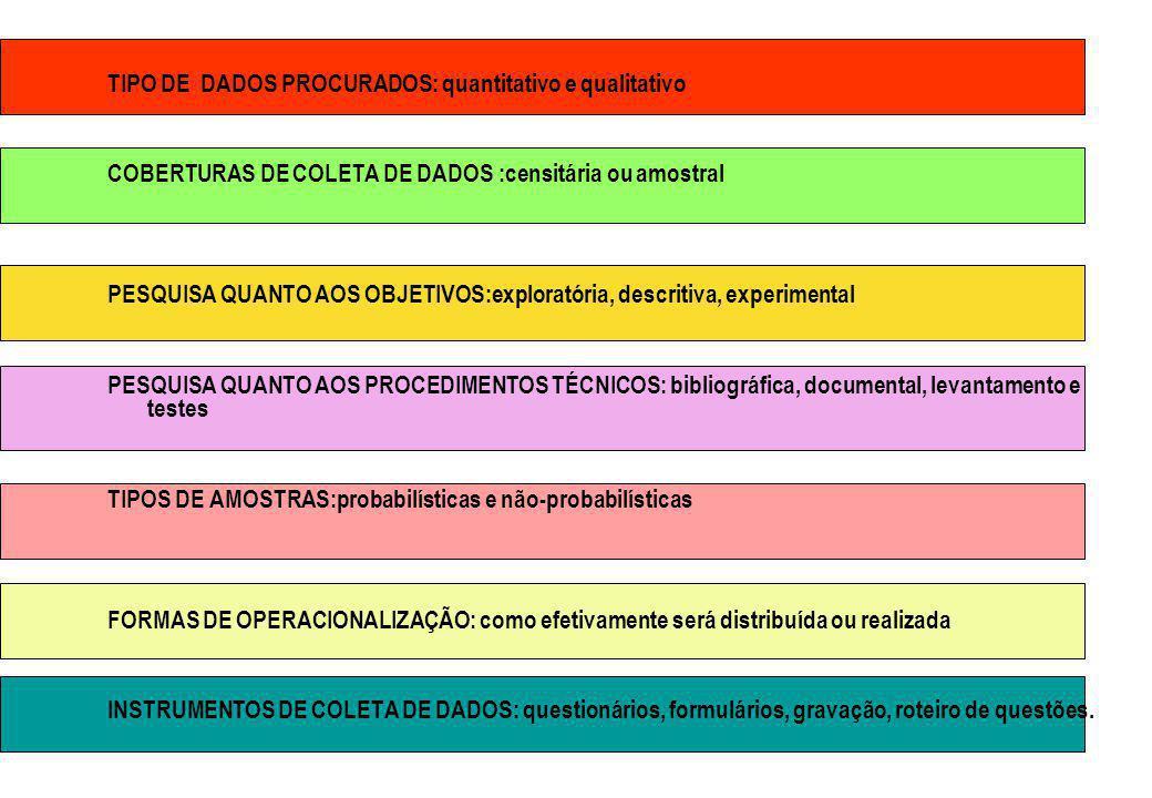 TIPO DE DADOS PROCURADOS: quantitativo e qualitativo