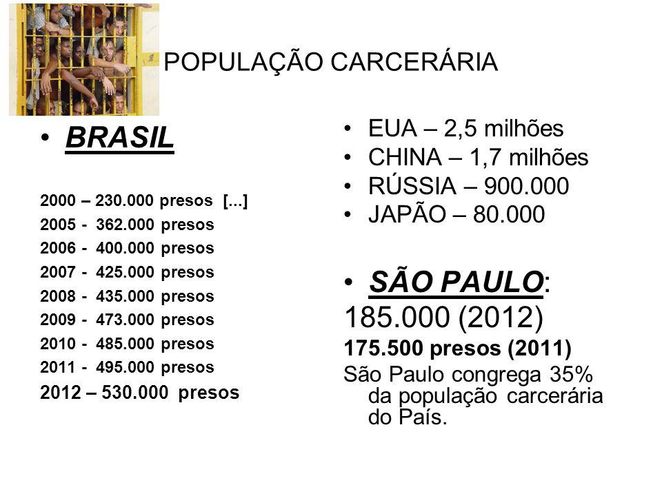 BRASIL SÃO PAULO: 185.000 (2012) POPULAÇÃO CARCERÁRIA