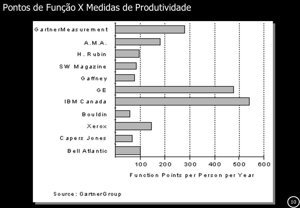Pontos de Função X Medidas de Produtividade