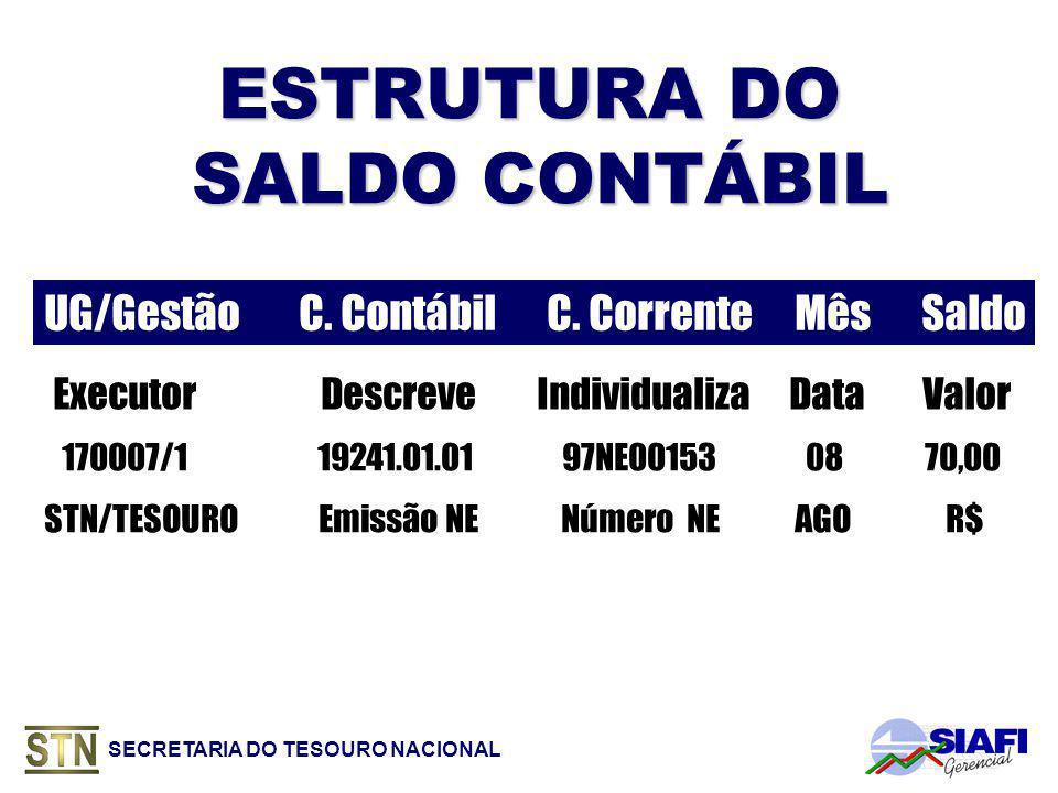 ESTRUTURA DO SALDO CONTÁBIL