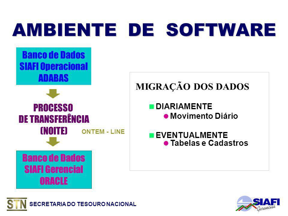 AMBIENTE DE SOFTWARE Banco de Dados SIAFI Operacional ADABAS