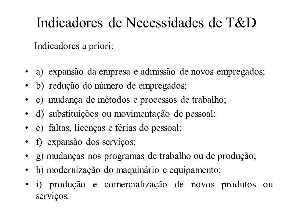 Indicadores de Necessidades de T&D