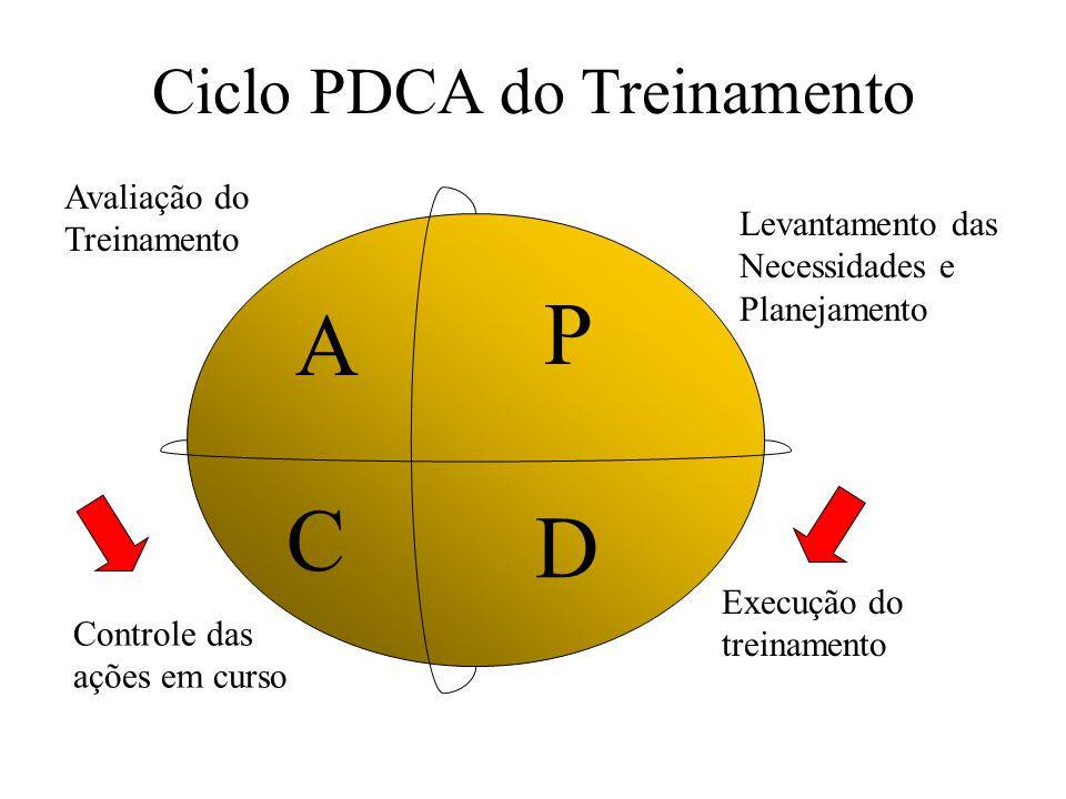 Ciclo PDCA do Treinamento