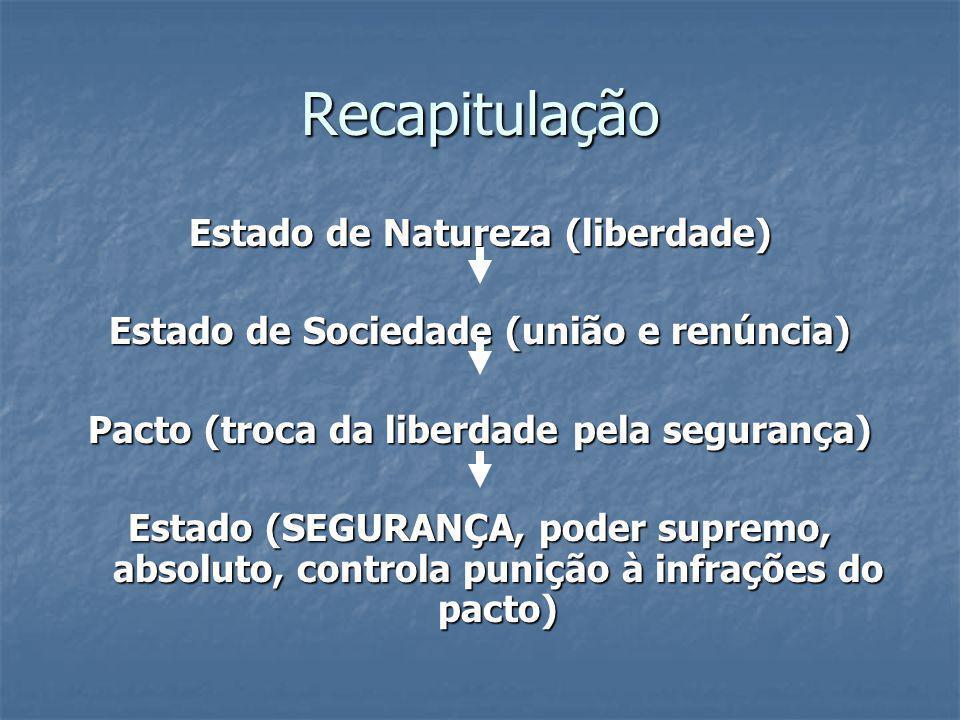Recapitulação Estado de Natureza (liberdade)