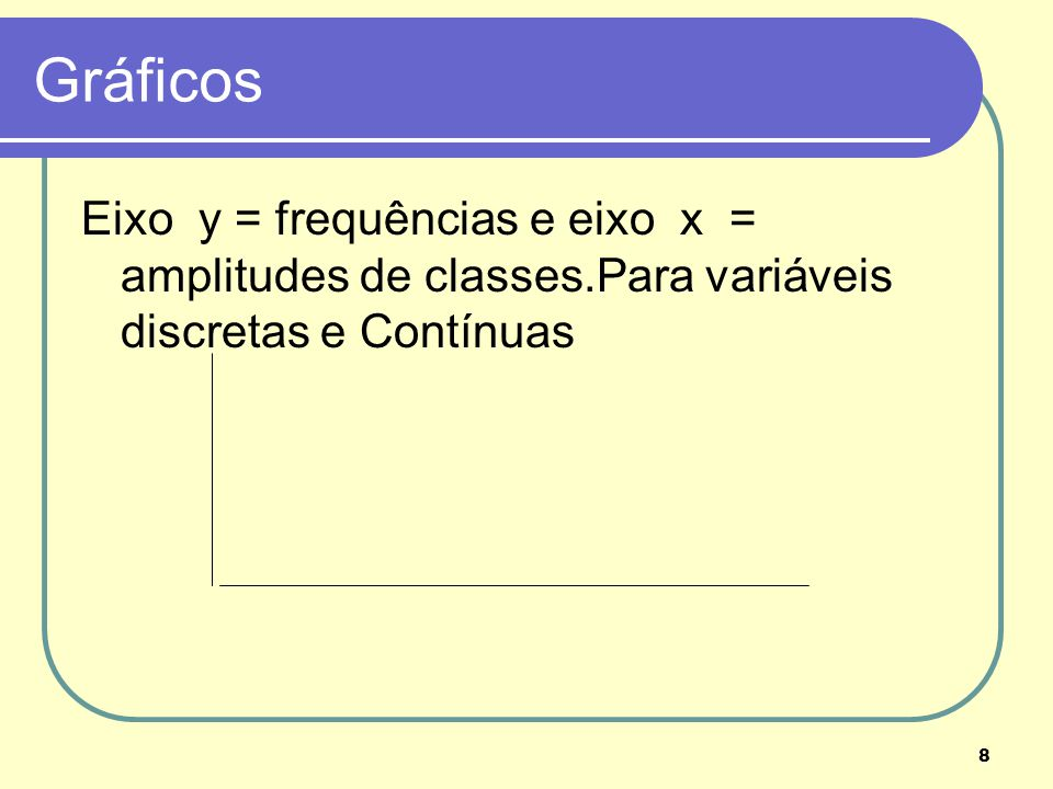 Gráficos Eixo y = frequências e eixo x = amplitudes de classes.Para variáveis discretas e Contínuas.