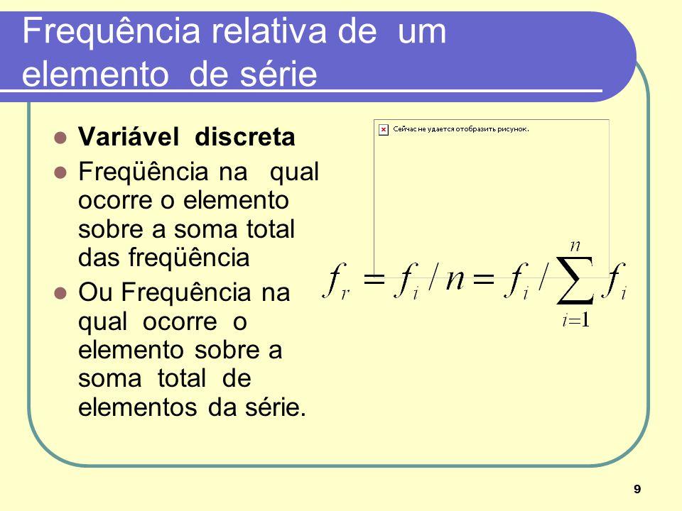 Frequência relativa de um elemento de série