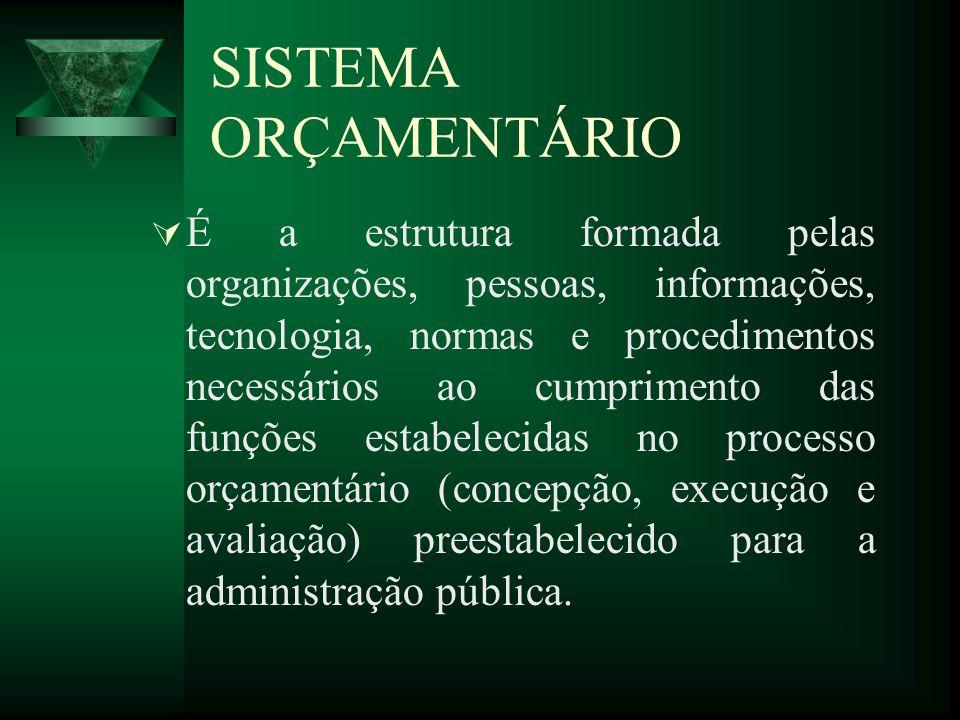 SISTEMA ORÇAMENTÁRIO