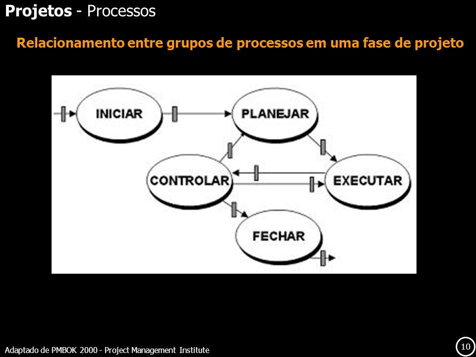 Relacionamento entre grupos de processos em uma fase de projeto