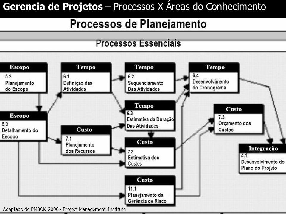 Gerencia de Projetos – Processos X Áreas do Conhecimento