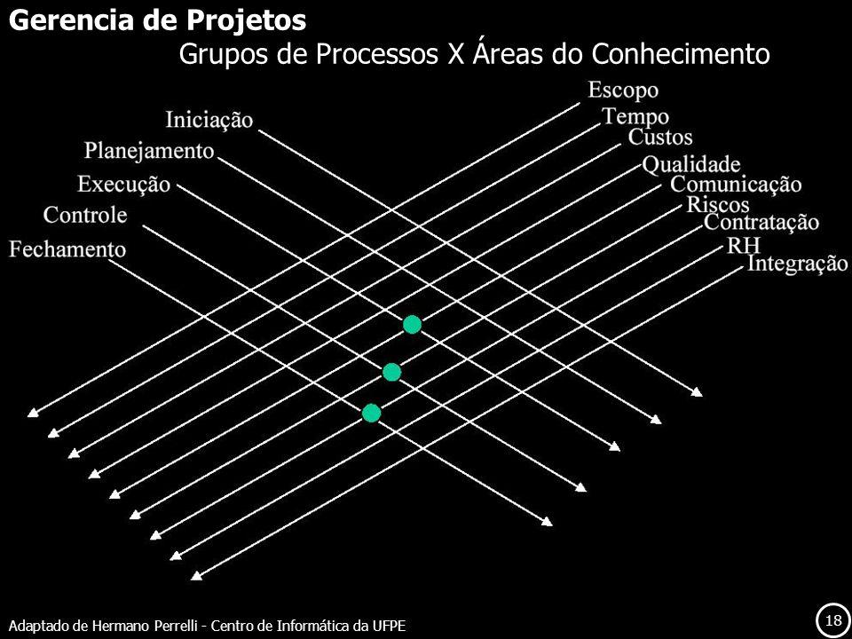 Grupos de Processos X Áreas do Conhecimento