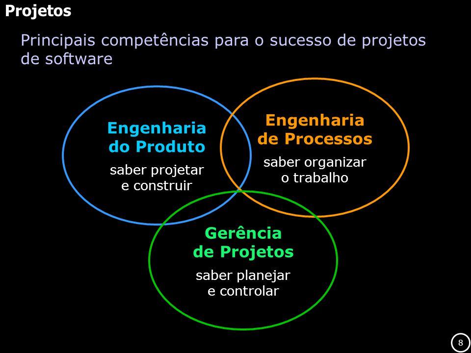 Engenharia de Processos Engenharia do Produto Gerência de Projetos