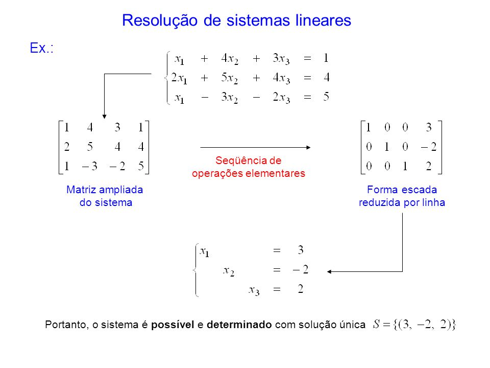 Resolução de sistemas lineares