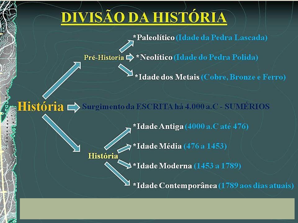INTRODUÇÃO A HISTÓRIA PRÉ-HISTÓRIA