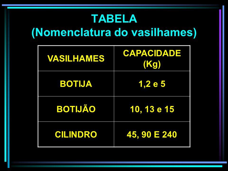 TABELA (Nomenclatura do vasilhames)