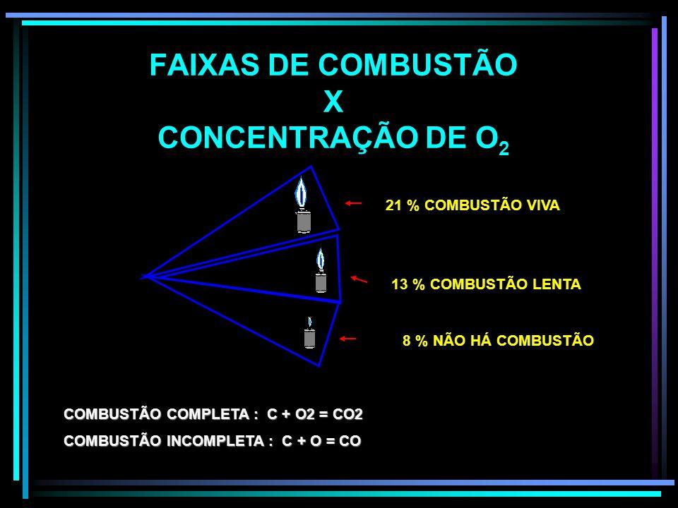 FAIXAS DE COMBUSTÃO X CONCENTRAÇÃO DE O2