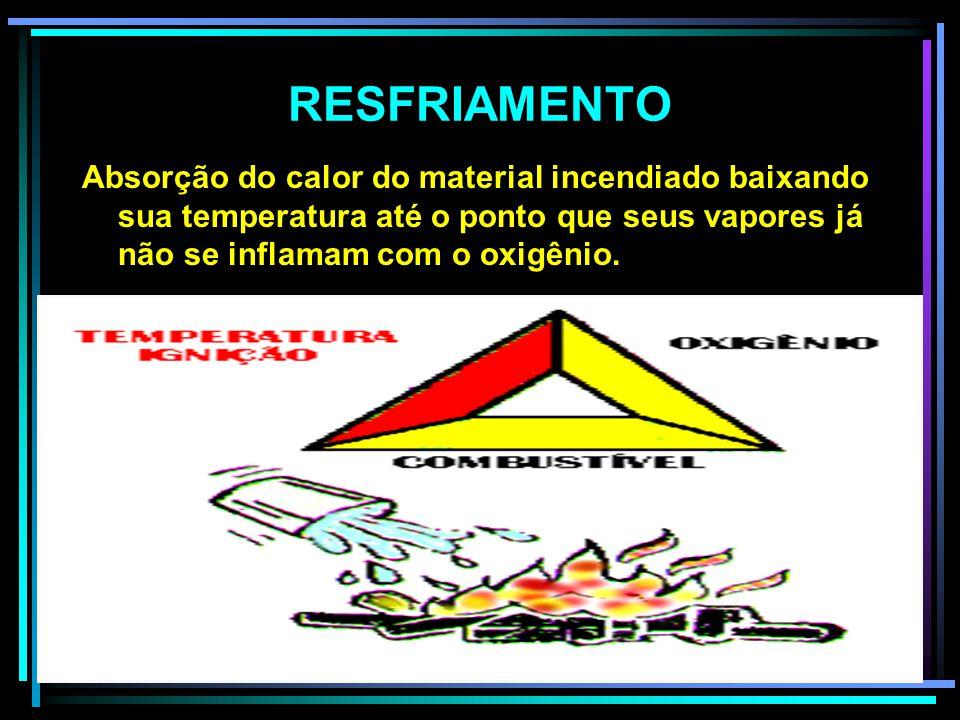 RESFRIAMENTO Absorção do calor do material incendiado baixando sua temperatura até o ponto que seus vapores já não se inflamam com o oxigênio.