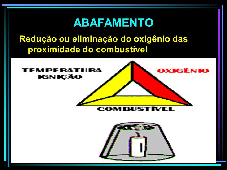 ABAFAMENTO Redução ou eliminação do oxigênio das proximidade do combustível