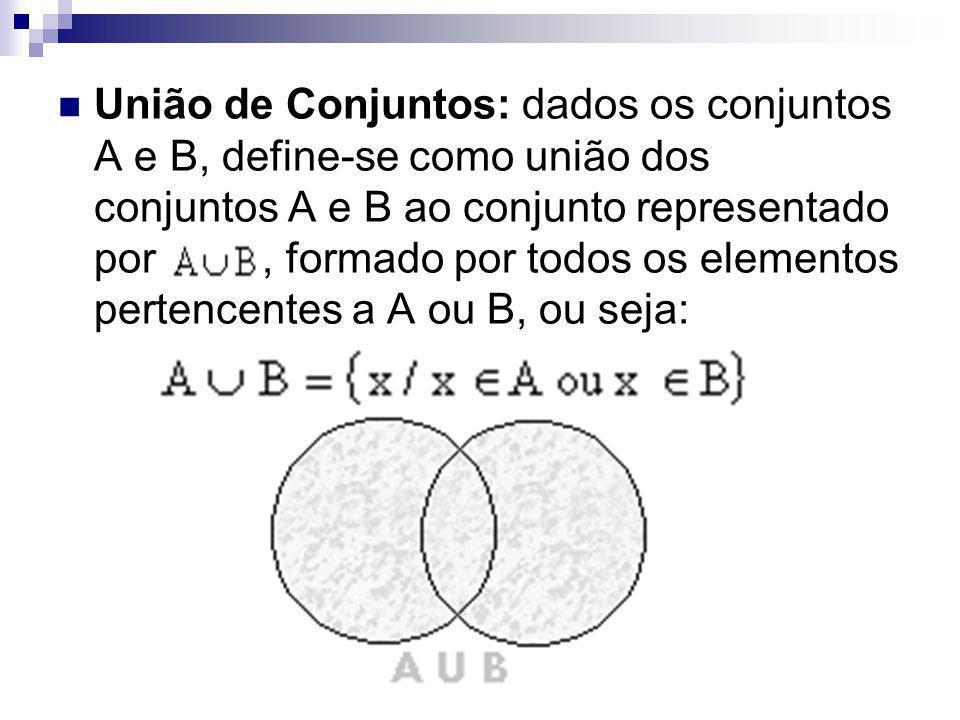 União de Conjuntos: dados os conjuntos A e B, define-se como união dos conjuntos A e B ao conjunto representado por , formado por todos os elementos pertencentes a A ou B, ou seja: