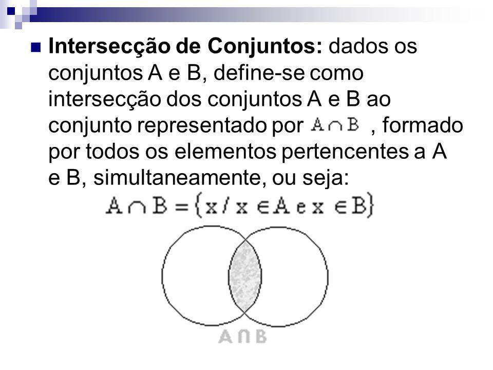 Intersecção de Conjuntos: dados os conjuntos A e B, define-se como intersecção dos conjuntos A e B ao conjunto representado por , formado por todos os elementos pertencentes a A e B, simultaneamente, ou seja: