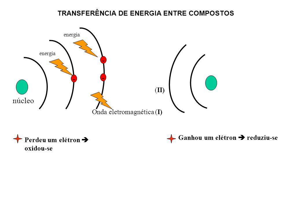 - - - núcleo TRANSFERÊNCIA DE ENERGIA ENTRE COMPOSTOS (II)