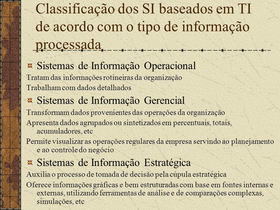 Classificação dos SI baseados em TI de acordo com o tipo de informação processada