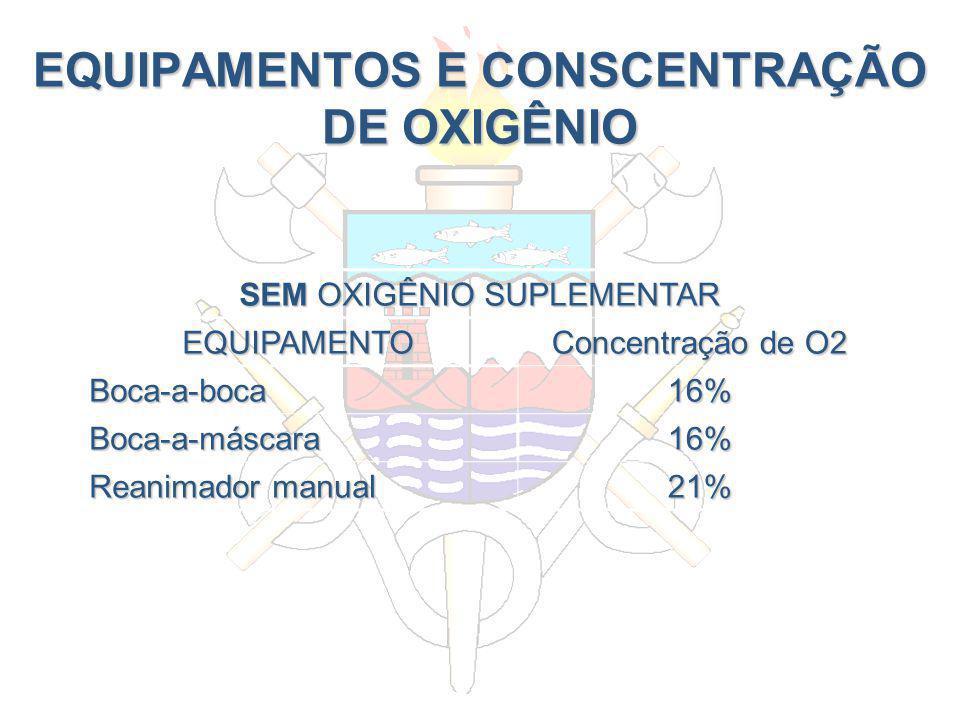 EQUIPAMENTOS E CONSCENTRAÇÃO DE OXIGÊNIO