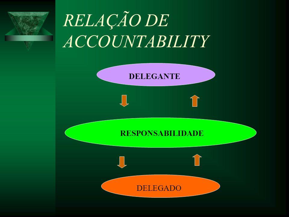 RELAÇÃO DE ACCOUNTABILITY