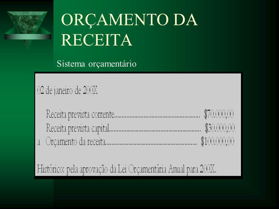 ORÇAMENTO DA RECEITA Sistema orçamentário Clique para adicionar texto