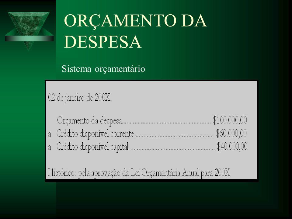 ORÇAMENTO DA DESPESA Sistema orçamentário