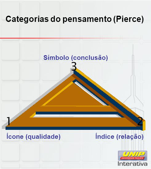 Categorias do pensamento (Pierce)