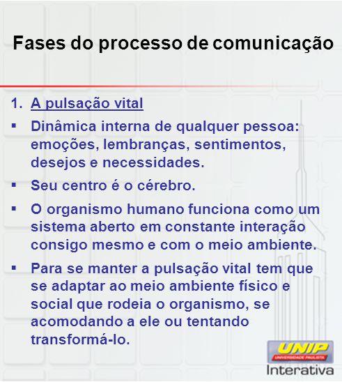 Fases do processo de comunicação
