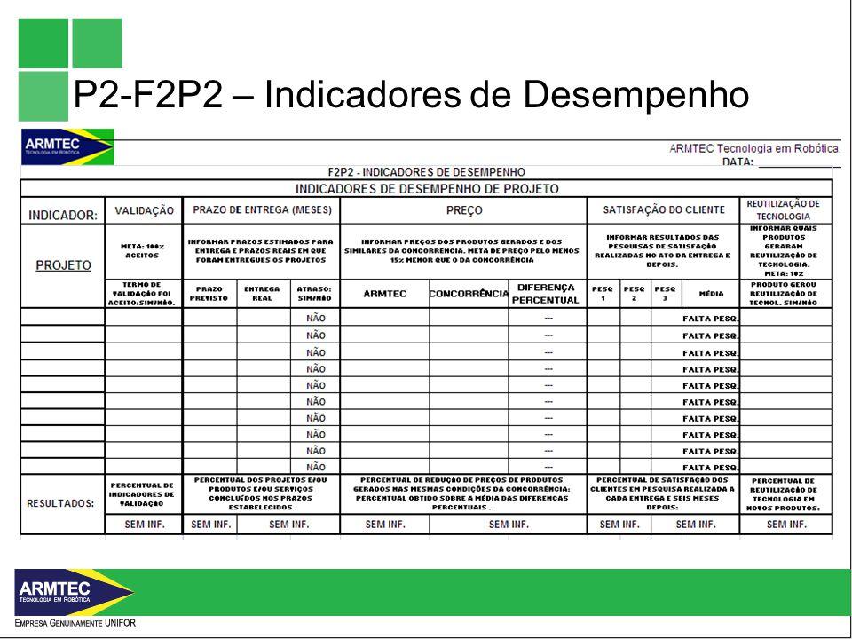 P2-F2P2 – Indicadores de Desempenho