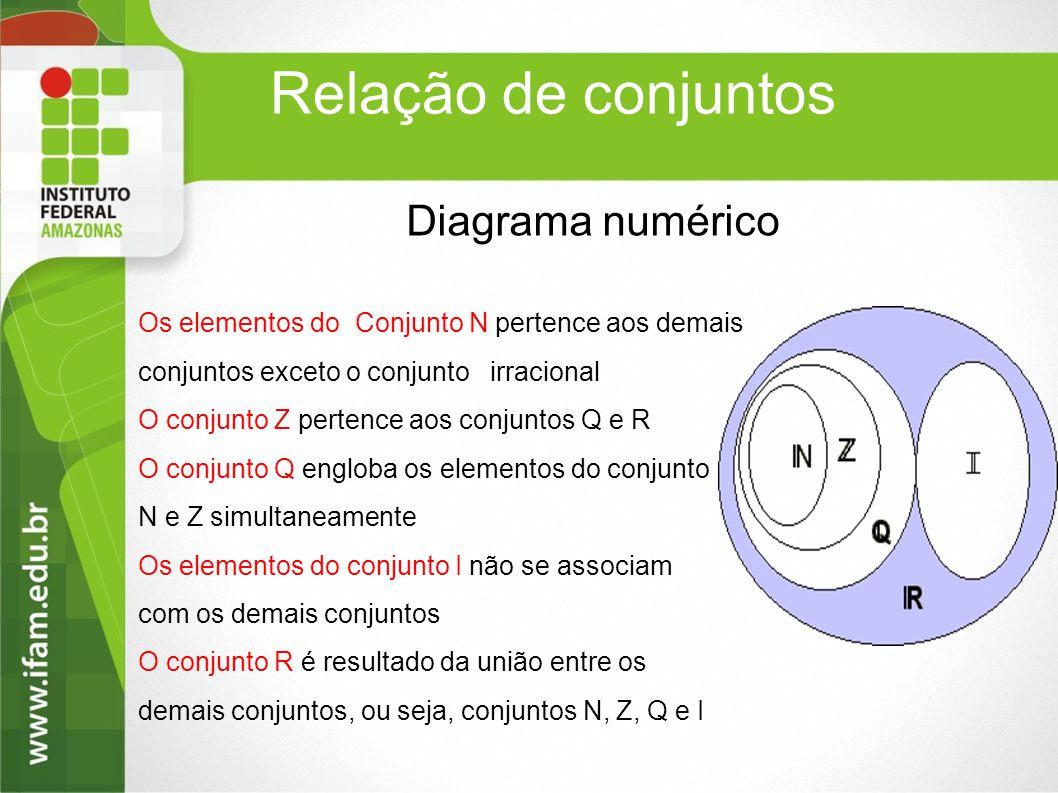 Relação de conjuntos Diagrama numérico