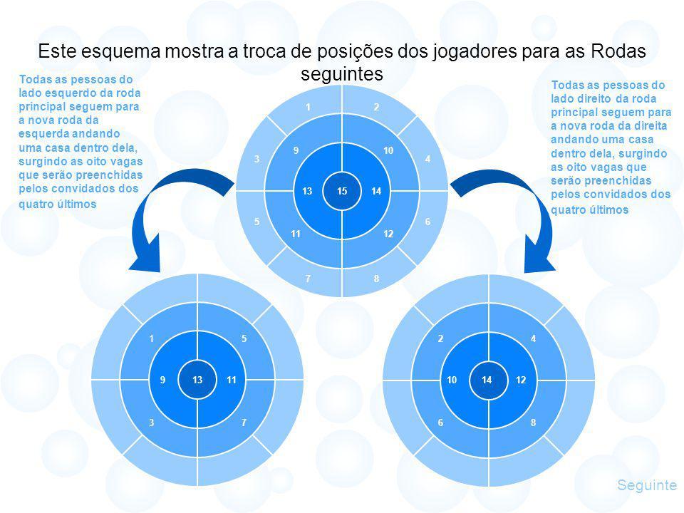 Este esquema mostra a troca de posições dos jogadores para as Rodas seguintes